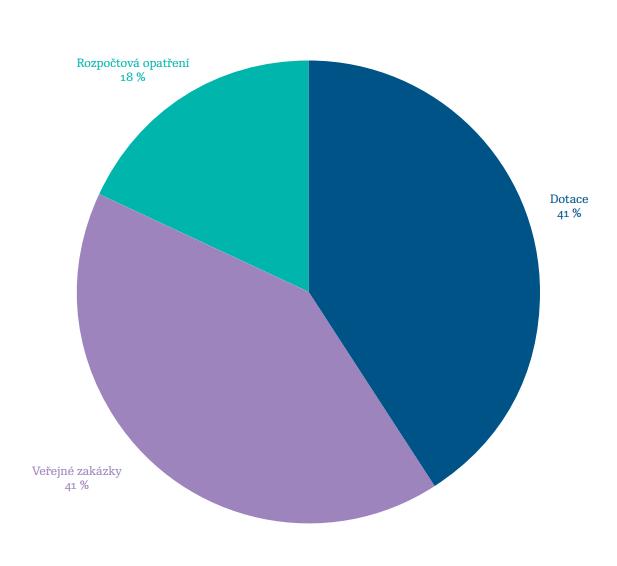 Čerpání prostředků v roce 2015 dle formy projektů