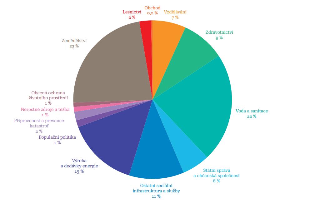 Skutečné čerpání finančních prostředků na projekty realizované v jednotlivých sektorech