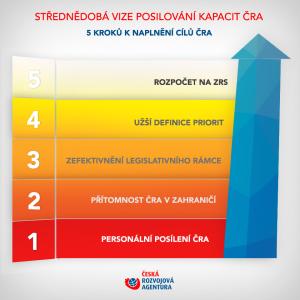 Česká rozvojová agentura posílí své kapacity - infografika