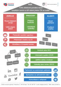 Infografika střednědobé vize ČRA